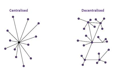 Blockchain centralised vs decentralised visual