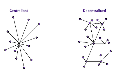 Blockchain centralised vs decentralised visual