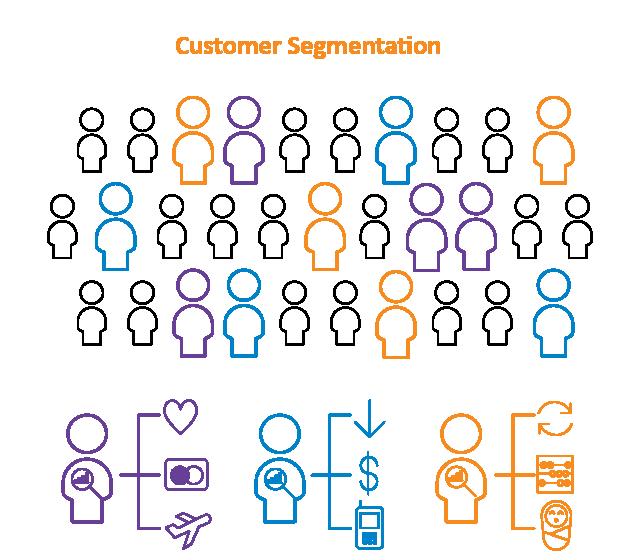 Customer Segmentation Large