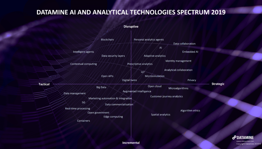 Datamine AI Analytical Technologies Spectrum 2019