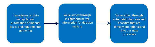 three phases of capability development