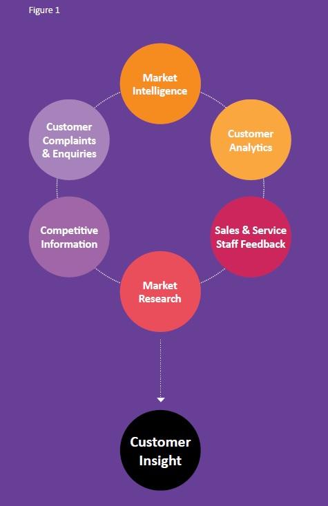 Customer-Insight-Graphic
