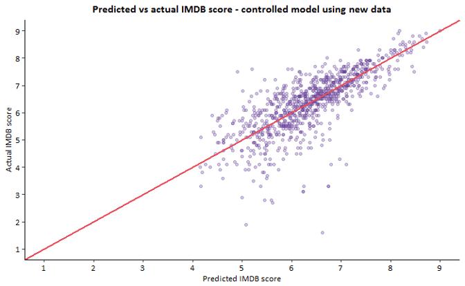 modelling graph 5