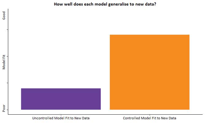 modelling graph 6