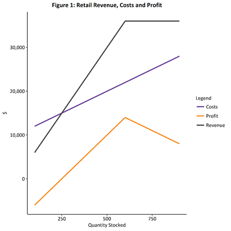 Retail revenue, costs and profit graph