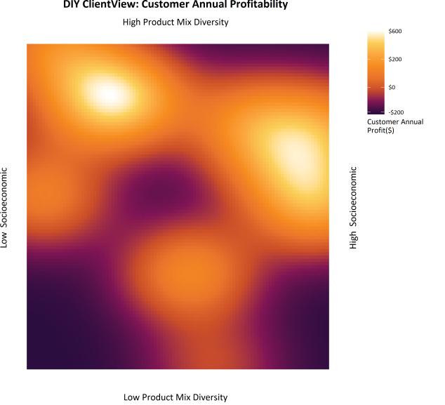 Analytical Visualisation (AV)